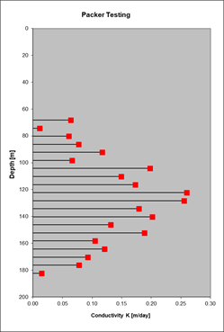 Packer test results from a TMGA Exploratory Phase core borehole showing hydraulic conductivity for 6 m intervals along the depth of a borehole, allowing for the detailed understanding of fracture sets and networks. Hydraulic conductivity is an important parameter pertaining to the velocity at which water flows through the aquifer media.
