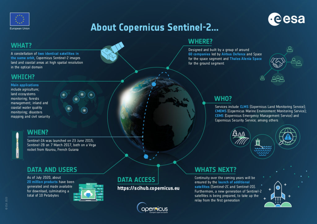 Key highlights and facts Copernicus Sentinel-2 mission (courtesy of the ESA)